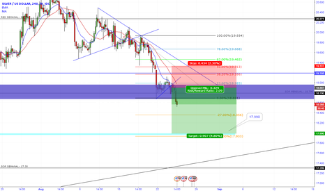 XAGUSD: SILVER DOWNSIDE 4H