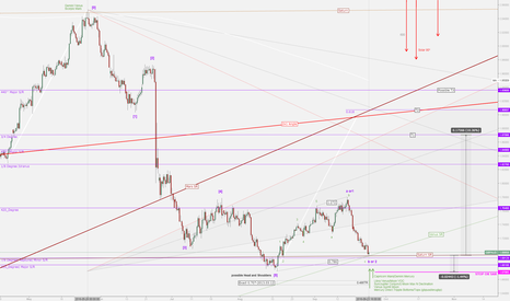 GBPAUD: GBPAUD Big Cycles are begining to change.$$$