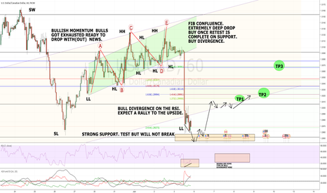 USDCAD: The story of USDCAD