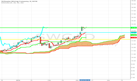 SWC: One of the Best Looking Charts I've Seen