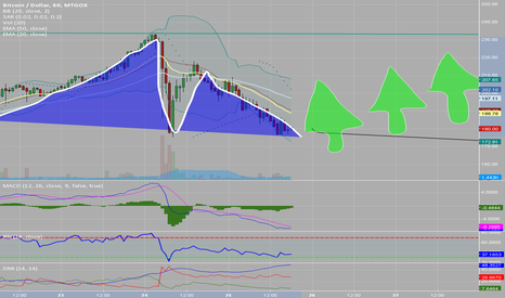 """BTCUSD: [Just4Fun] A clear """"Monte Pinos"""" Pattern"""