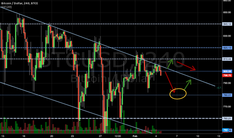 BTCUSD: Price Trapped Between 800 Psychological Level and Top of Channel