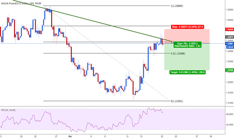 GBPUSD: About to drop