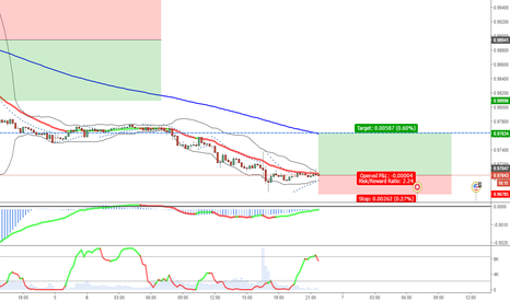 USDCHF: Possible long in 15 in USDCHF