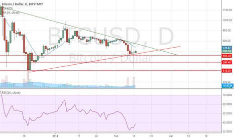 BTCUSD: BTC/USD long opportunity if drops below USD650