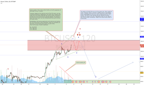 BTCUSD: A change in perception or a Sell-off postponed?
