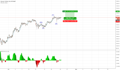 BTCUSD: The fifth wave