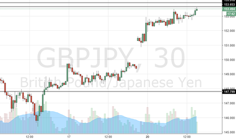 GBPJPY: bearish order very bearish
