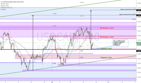 USDCAD: USDCAD Price structure analysis (4H)