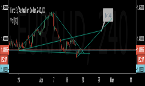 EURAUD: EURAUD- Wolfe Wave, Long