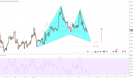 AUDCHF: Bullish Gartley Pattern