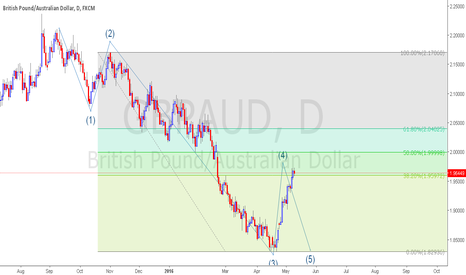 GBPAUD: GBPAUD ready to move for 5th wave?
