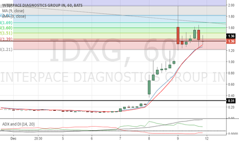 IDXG: Small rally if price breaks $1.60