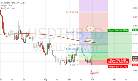 USDTHB: Double Bottom of USDTHB