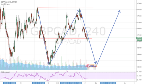 GBPCAD: Looking at the previous structure