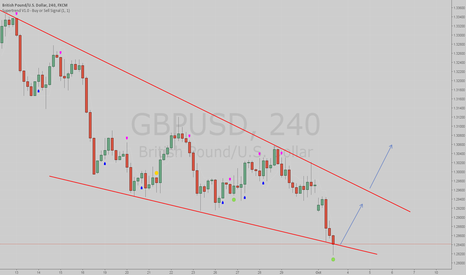 GBPUSD: Possible trade setup