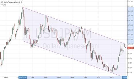 USDJPY: Yen long term