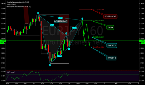 EURJPY: EURJPY - POTENTIAL BEARISH BAT PATTERN - 60M
