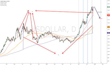 USDOLLAR: dollar index