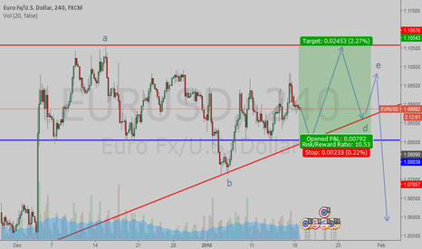 EURUSD: Support to double top