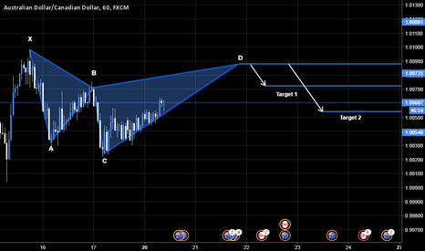 AUDCAD: AUDCAD - Bearish cypher pattern forming (1H TF)