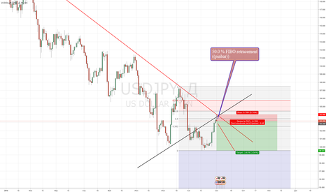 USDJPY: sell UJ