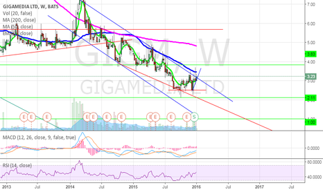 GIGM: GIGM Potential double bottom recent RS and CEO purchases