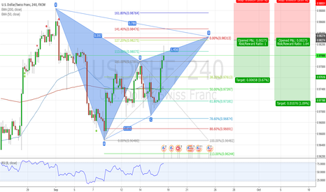 USDCHF: USDCHF Bearish Harmonic Gartley Pattern