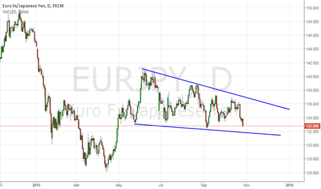 EURJPY: NEUTRAL UNTIL GET THE LT