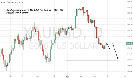 XAUUSD: Gold not holding above strong Resistance 1236