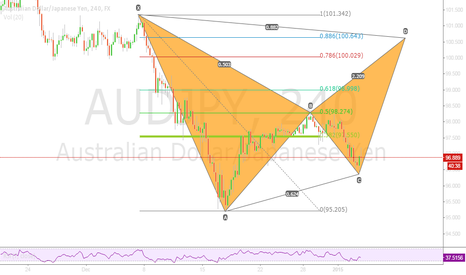 AUDJPY: Bearish Bat on AJ H4