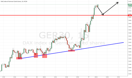 GER30: idea for dax