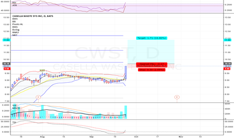 CWST: CWST - Long - Swing - Momentum