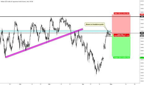 JPN225: Nikkei 225 Short Trade