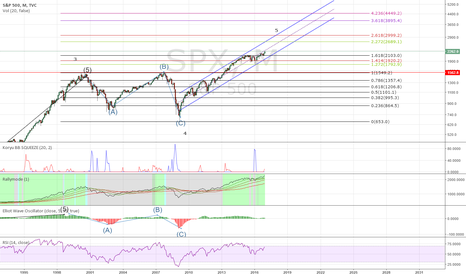SPX: Long term S&P500 to 3000?