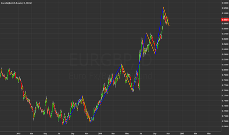 EURGBP: EURGBP great opportunity for trend trading