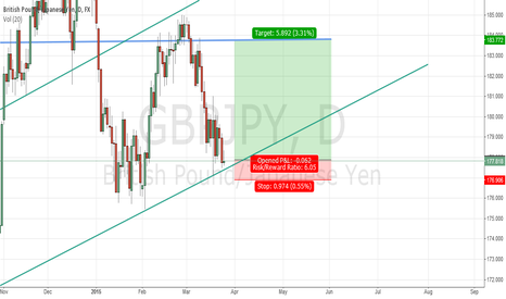 GBPJPY: GBPJPY Time for a Long