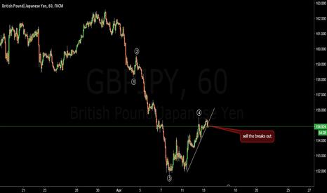 GBPJPY: FXJOE  gbpjpy sell setup