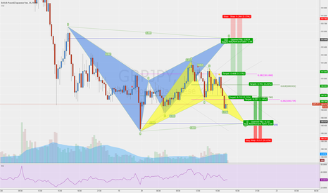 GBPJPY: Possilbe Bull BAT completing at the daily low