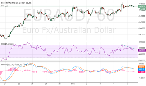 "EURAUD: RSI Divergence look like possible ""Short"""