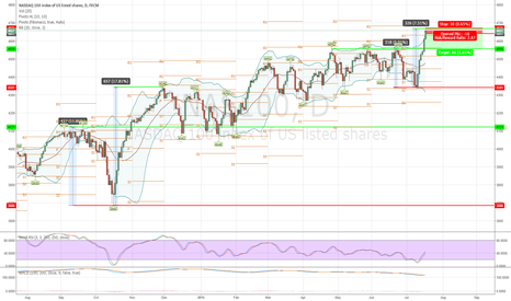 NAS100: NAS100 NASDAQ 100 Weekend Short Setup