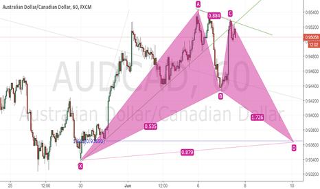 AUDCAD: AUDCAD Possible Bat Pattern forming