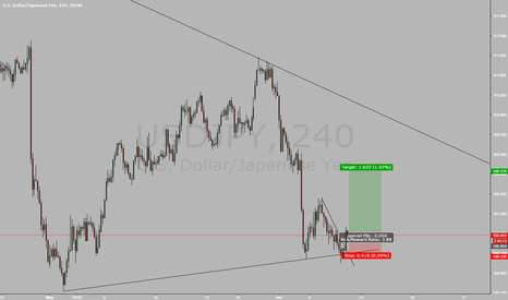 USDJPY: USDJPY long after failed lower low