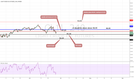 CL1!: treasure map ,targets ,support resistance