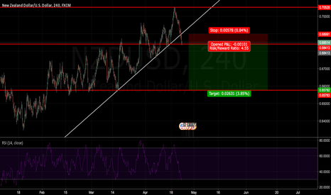 NZDUSD: NZD/USD SHORT IDEA - *FOR THE WEEK DISCUSSION*