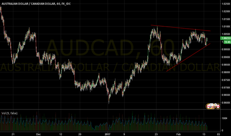 AUDCAD: Price contraction here