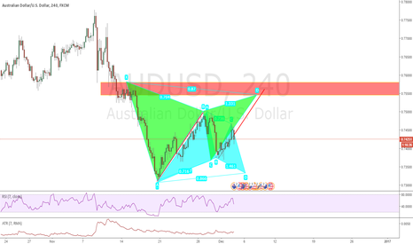 AUDUSD: Bracketing AUDUSD