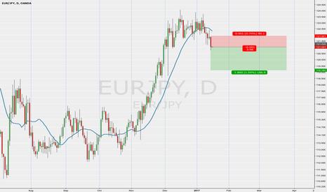 EURJPY: EURJPY short on momentum down