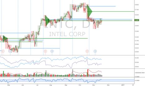 INTC: Tech portfolio: INTC: Buy above resistance
