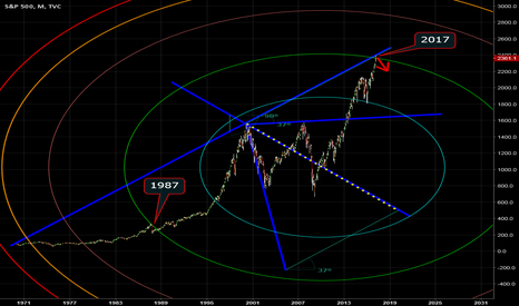 SPX: SPX is highly likely going into yearly cycle low